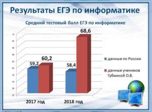 Результаты ЕГЭ за 2017, 2018 годы